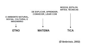 Modelo por Ubirtan D'Ambrosio